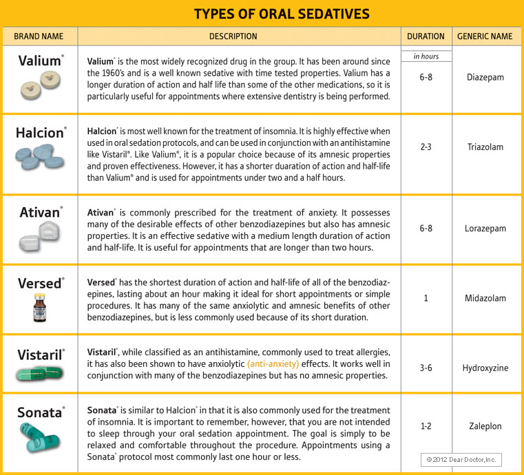 Types of oral sedatives
